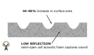 AcoustiContour Acoustic Surface Profile - this new and unique anechoic surface improves absorption for high-angle incidence sound waves (in this application, acoustic noise from computer components). The contoured surface has been developed to optimise acoustic performance whilst minimising volume and maintaining low flammability standards. With an approx. 45% increase in surface area, the low-reflection properties of the acoustic foam are still further improved.