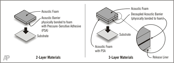 Image shows the acoustic foam, barrier and pressure sensitive adhesive in the acoustic soundproofing materials.