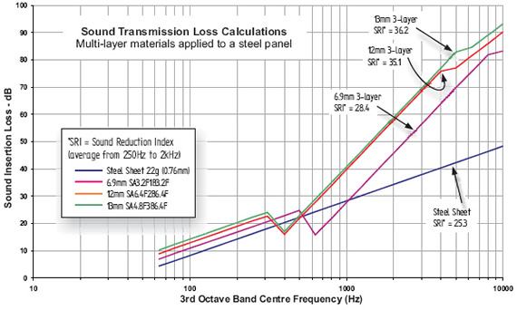 Sound Transmission Loss Calculations