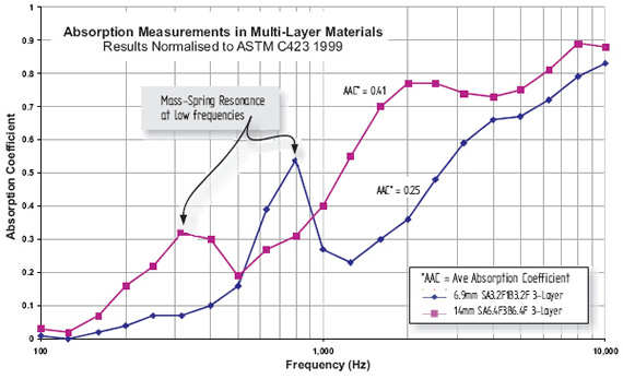 Absorption Measurements